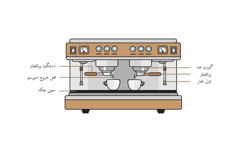 بخشهای مختلف دستگاه اسپرسوساز
